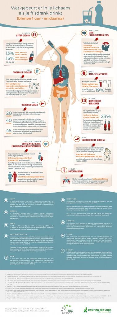 Wat gebeurt er in je lichaam als je frisdrank drinkt?